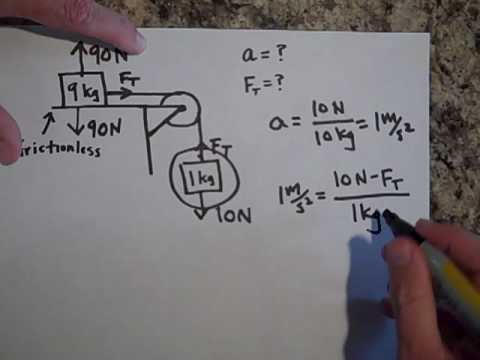 Newton's Laws of Motion Review (part I)