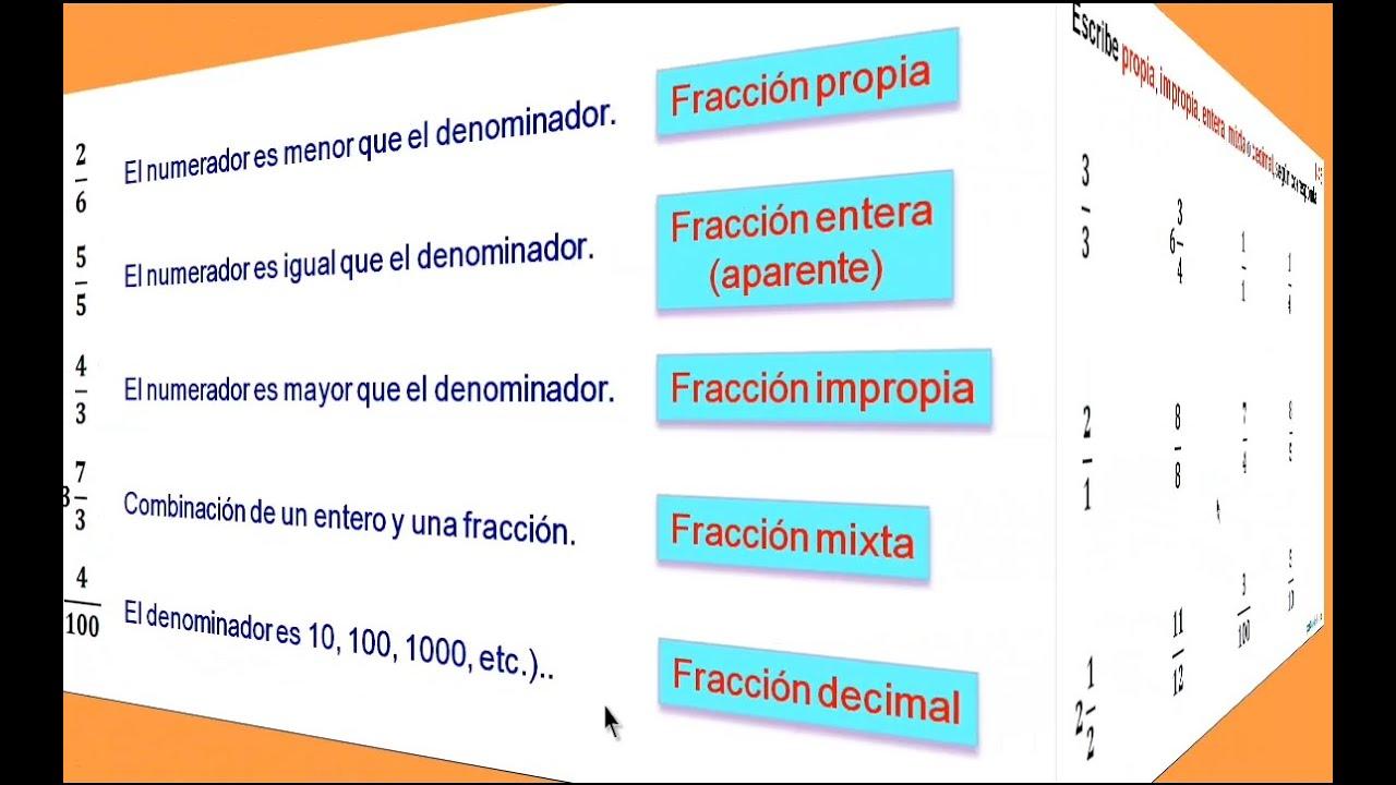 1 46 tipos de fracciones youtube for Tipos de toldos para balcones