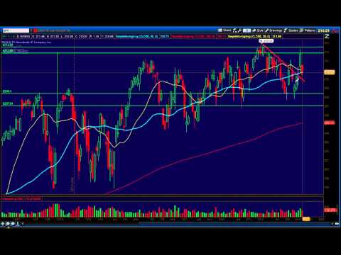 SPY weekly analysis and TWTR chart discussion 06/19/15