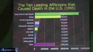 Лекции о здоровье-6: Болезни сердца и сосудов