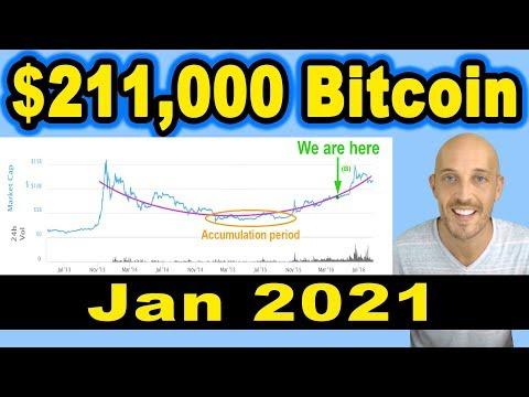 🔵 $211,000 Bitcoin Price - Jan 2021