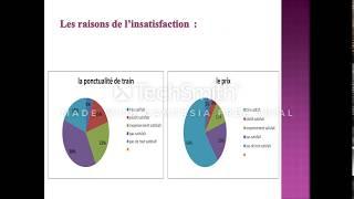 Rapport d'étude de satisfaction : Questionnaire, Conception et Analyse