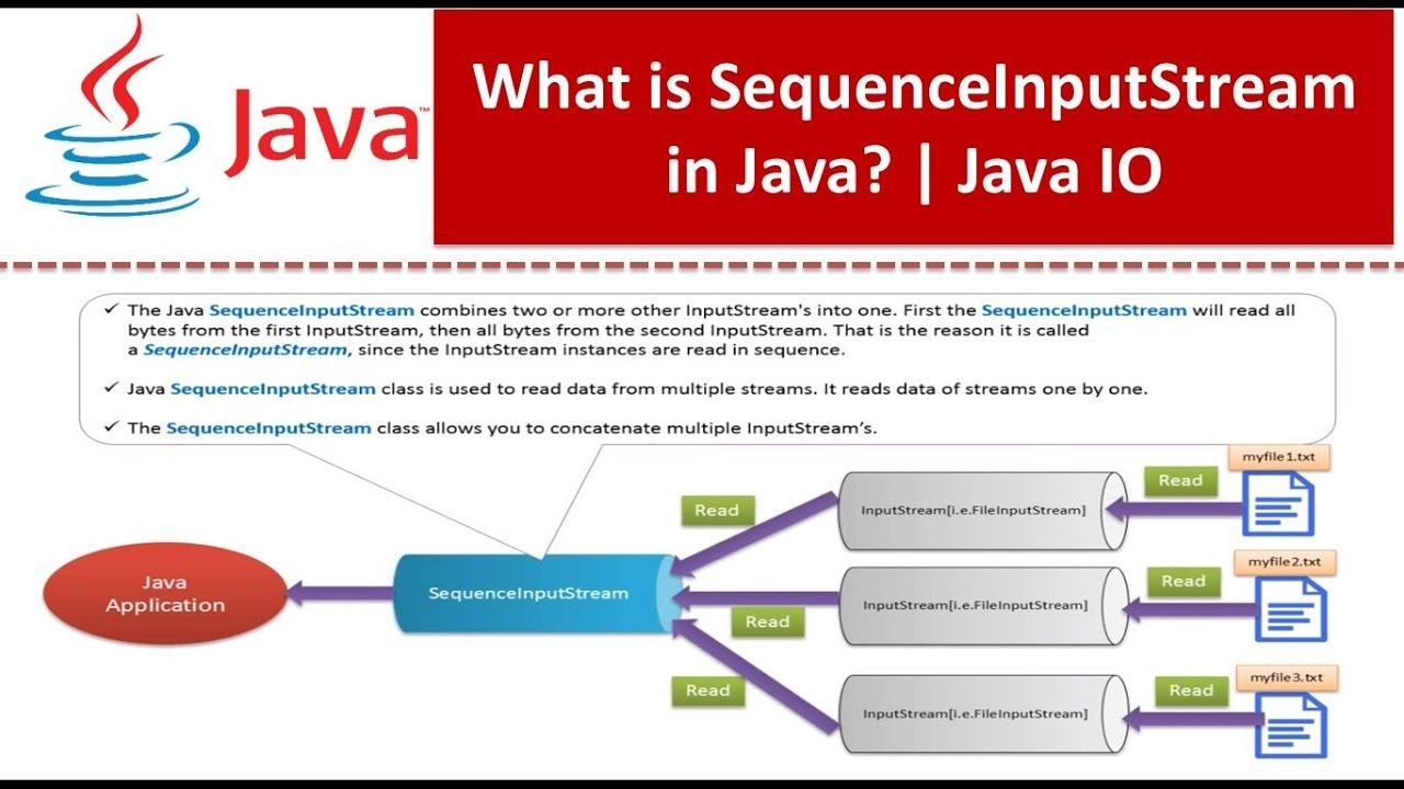 Java io tutorials gallery any tutorial examples java tutorial java io sequenceinputstream youtube java tutorial java io sequenceinputstream baditri baditri Choice Image