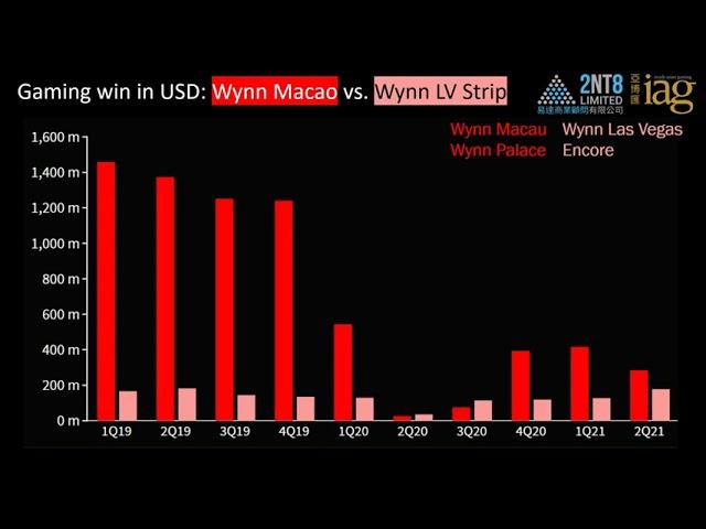 Video 59. Performance of Wynn, Sands, MGM in Macau vs. Las Vegas Strip
