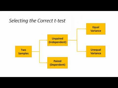 How To... Select the Correct t-test to Compare Two Sample Means