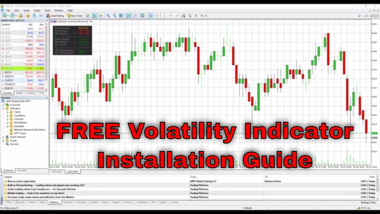 Free Multi Time Frame Mtf Volatility Indicator For Mt4 And Mt5