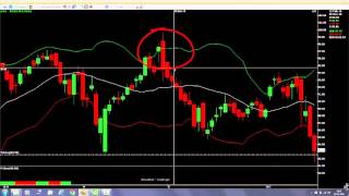 Swing Trading with Bollinger Band