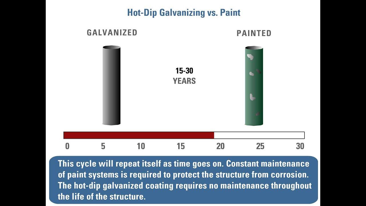Hot-Dip Galvanizing vs Paint