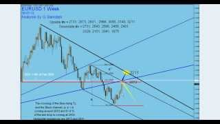 My Forex  Magic Wave Weekly chart analysis for next week EUR-USD, GBP-USD, AND USD-CHF By G. Samdani