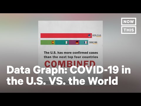 Spread of COVID-19 In the U.S. VS. the World   NowThis