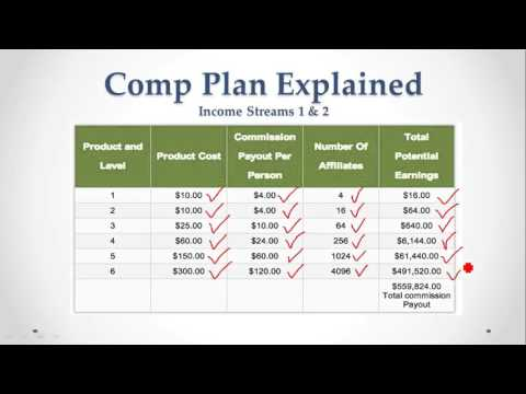 4 Corners Compensation Plan Overview ($18 One Time fee)