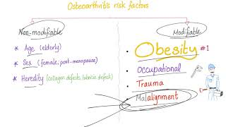 Osteoarthritis (OA) Part 4: Signs and Symptoms