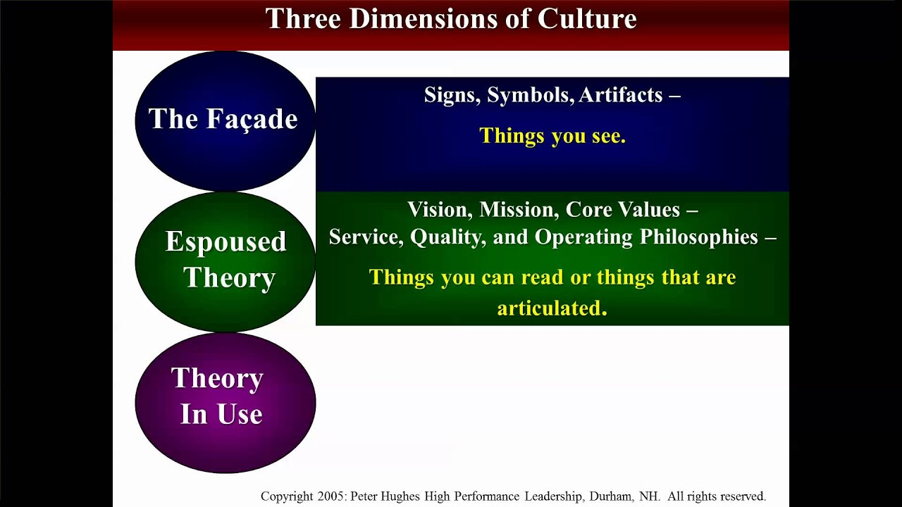 Organizational Culture Defined Youtube