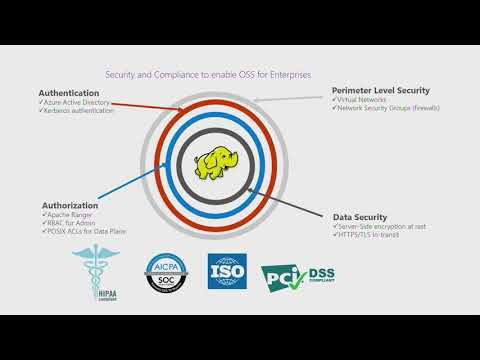 Build 2017 A lap around Azure HDInsight and Cosmos DB Open Source Analytics + NoSQL