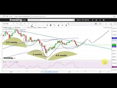 Bitcoin price analysis, 10 March 2018