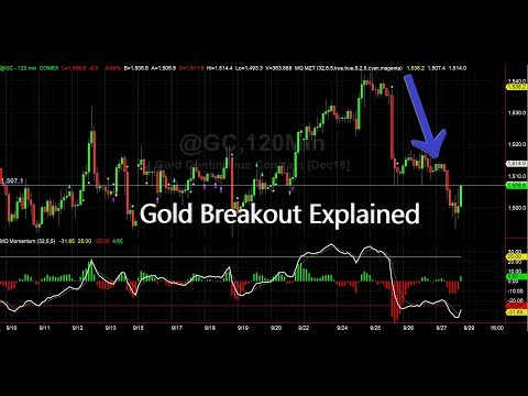 Gold Breakout From End Of Day Setups Explained