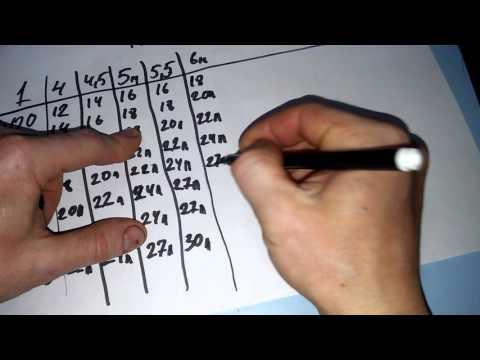 Расчет и подбор двутавровой балки для перекрытия