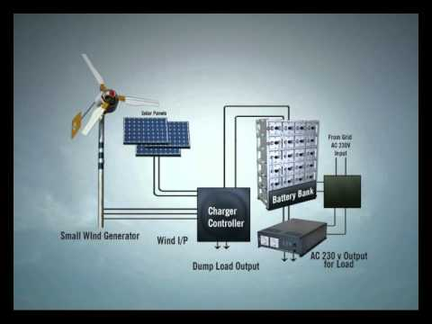 Wind Solar Hybrid System Sujalaam Eco Solutions Pvt Ltd