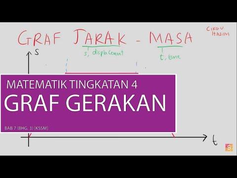 Bab 7 Matematik Tingkatan 4 Graf Gerakan Bhg 3 Kssm Youtube