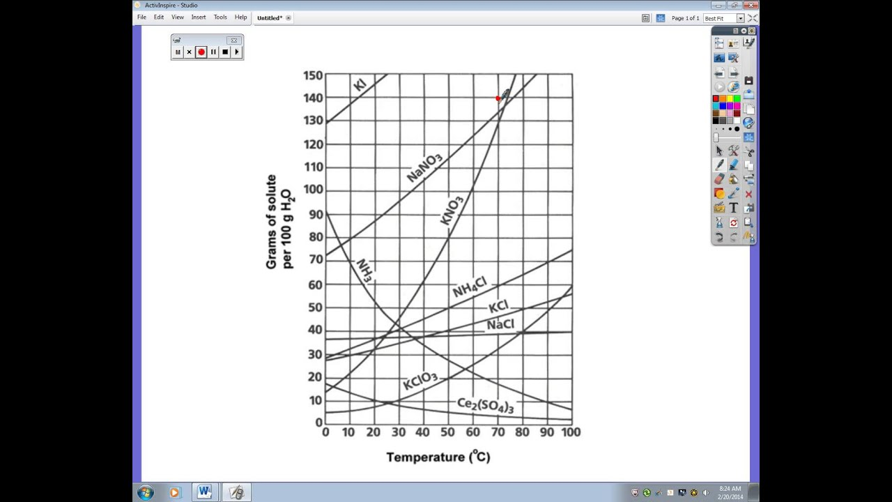 solubility chart - YouTube