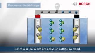 Fonctionnement d'une batterie Processus électrochimique