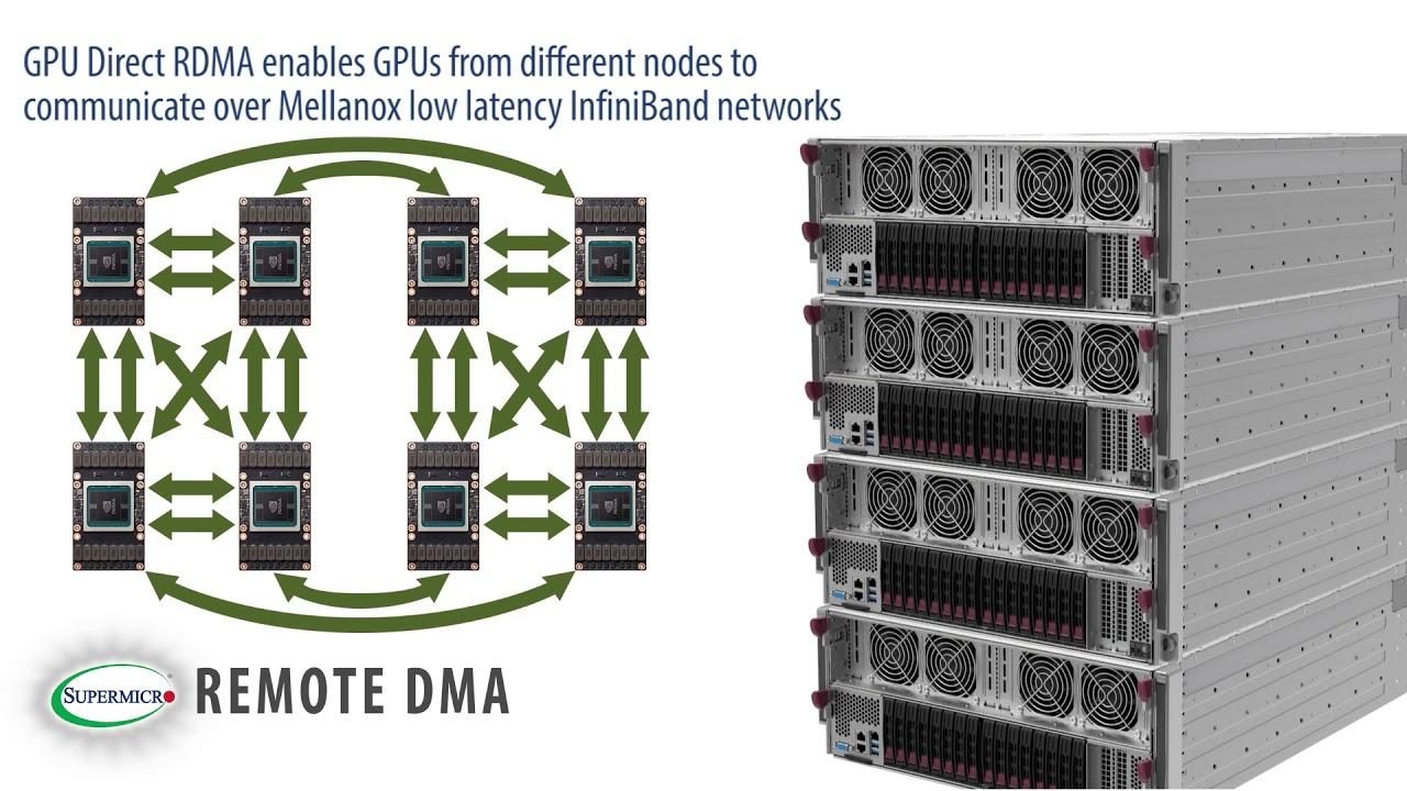 Supermicro SuperMinute: 4U 8 GPU