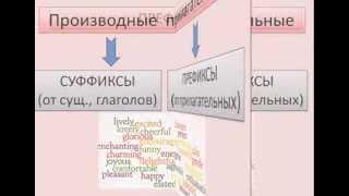 образование прилагательных  в английском языке