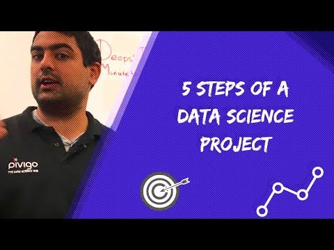 5 Steps Of A Data Science Project - Deeps' Data Science Minute Ep. 6 - YouTube