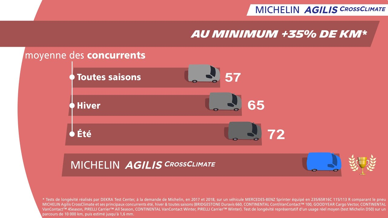 Imagini pentru Michelin Agilis CrossClimate