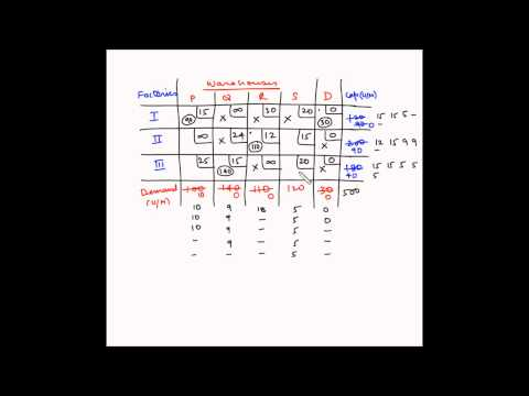 Transportation model - Example 13 - Probihited route problem