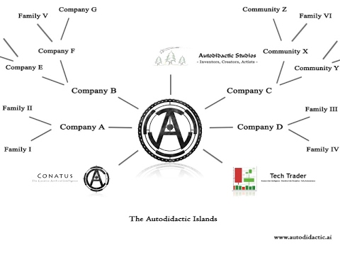 The Autodidactic Islands: A Company with No Customers or Employees