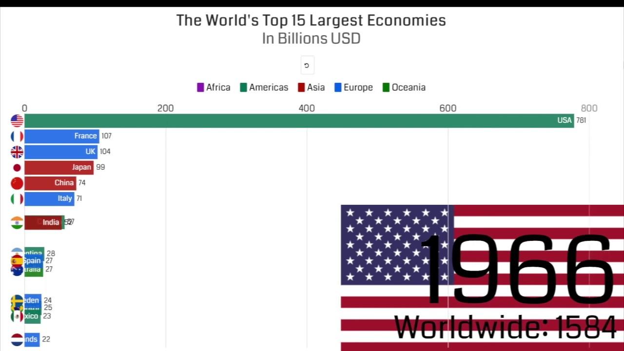 worlds largest economy billions - 1280×720