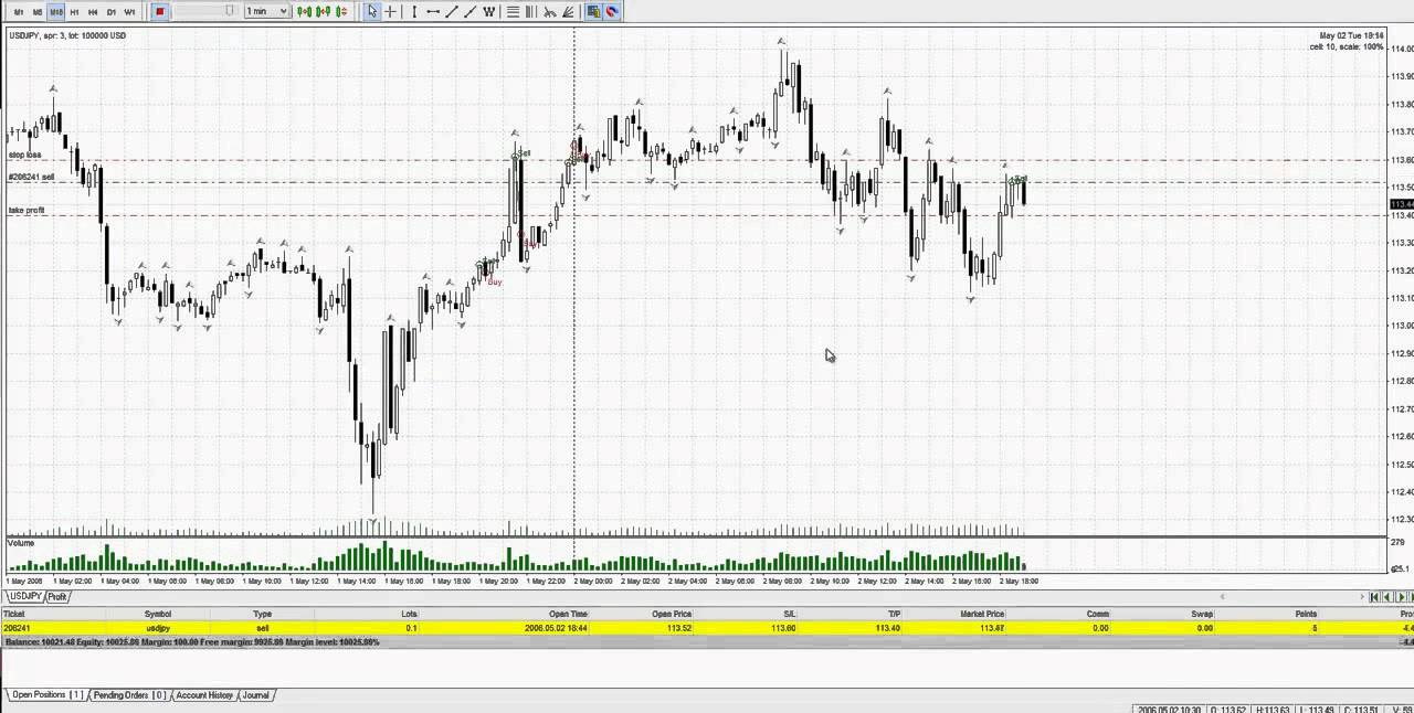 Forex scalping price action
