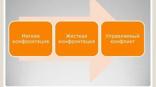 Конфликты на предприятии и способы их решения #1(, 2015-06-10T16:47:04.000Z)