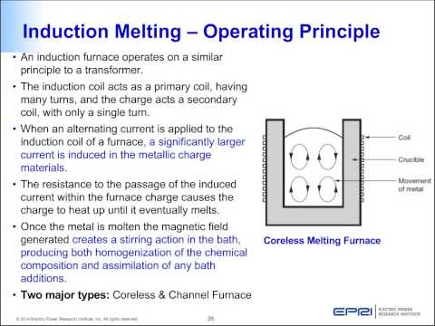 Induction Heating – Operation, Applications and Case Studies