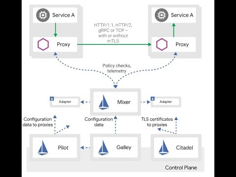 Service Mesh With Istio