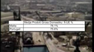 Favourite-maltamedia: Maltese Economy Has Medium Gdp In Eu