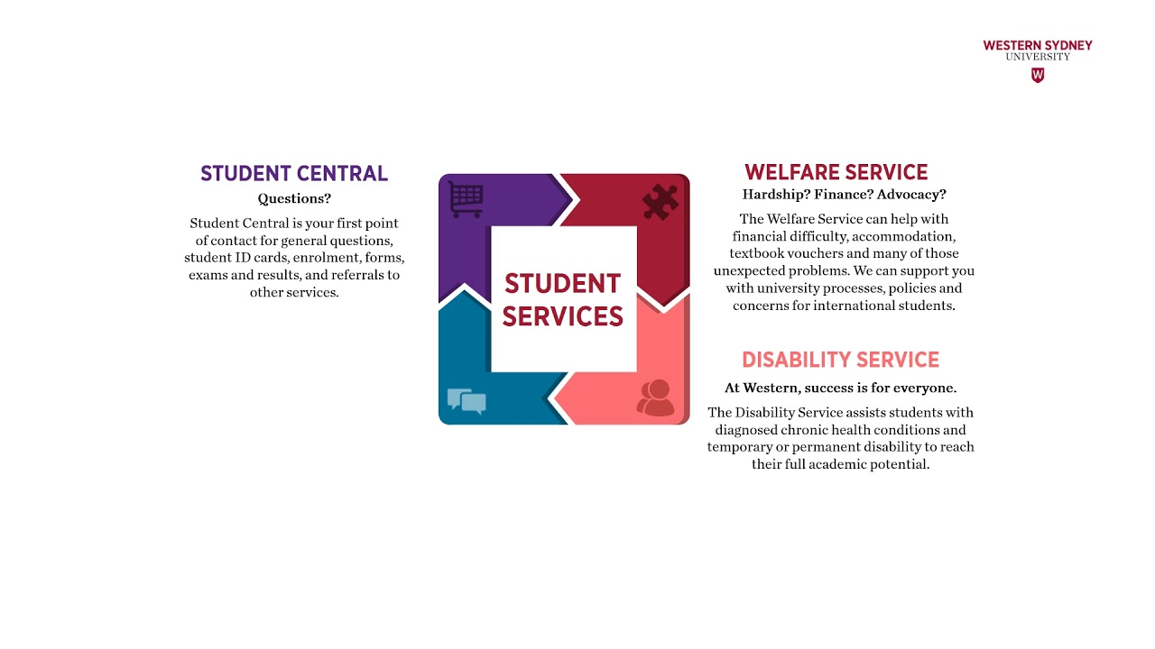 Disability Service   Western Sydney University