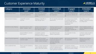 Webinar series: customer experience maturity model overview arbela is a microsoft dynamics gold certified partner and named one of microsoft's top 200 partne...