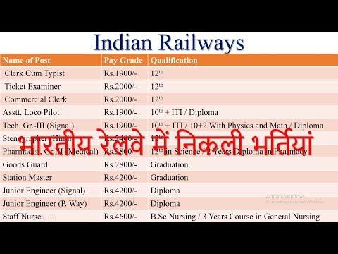 Railway Recruitment 2017 | Apply Online