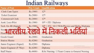 Railway Recruitment 2017 | Apply Online 2017 Video