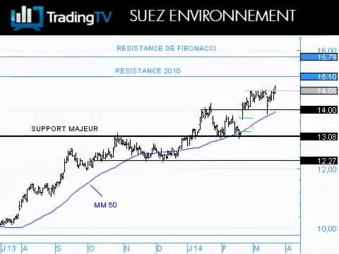 Suez Environnment : une configuration saine !