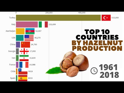 Top 10 Countries by Hazelnut Production (tonnes) - From 1961 to 2018
