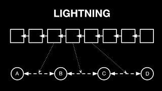 Lightning Network einfach erklärt - Ist es Bitcoin's Zukunft? (Ja und Nein)