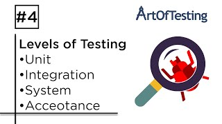 Levels of Testing  Unit, Integration, System & Acceptance   ArtOfTesting