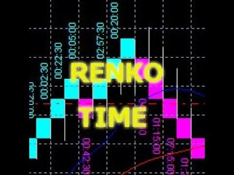 Renko-Times