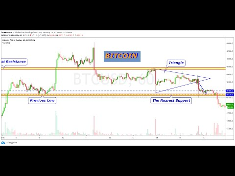 Trading Bitcoin With Triangle Patterns