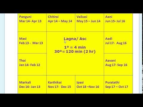 astrology lagna in tamil