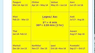 Indian Vedic Astrology- in Tamil (தமிழ்) - Lagnam (லக்கினம்) 003