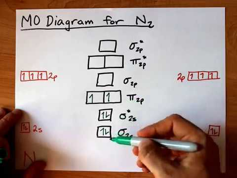 N2 Mo Diagram | Molecular Orbital Mo Diagram Of N2 Youtube